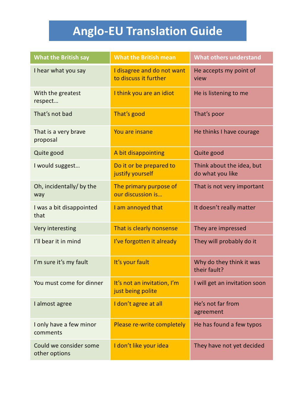 native English vs rest of the world English