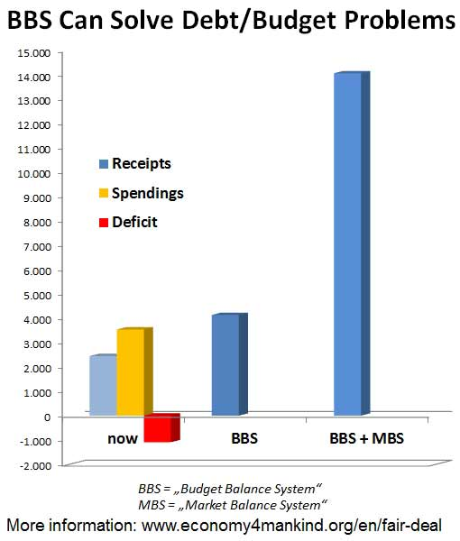 alternative to debt, BBS budget balance system example USA