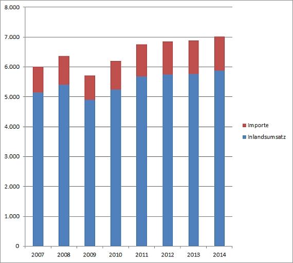 Umsatzsteuer und Einfuhrumsatzsteuer Deutschland