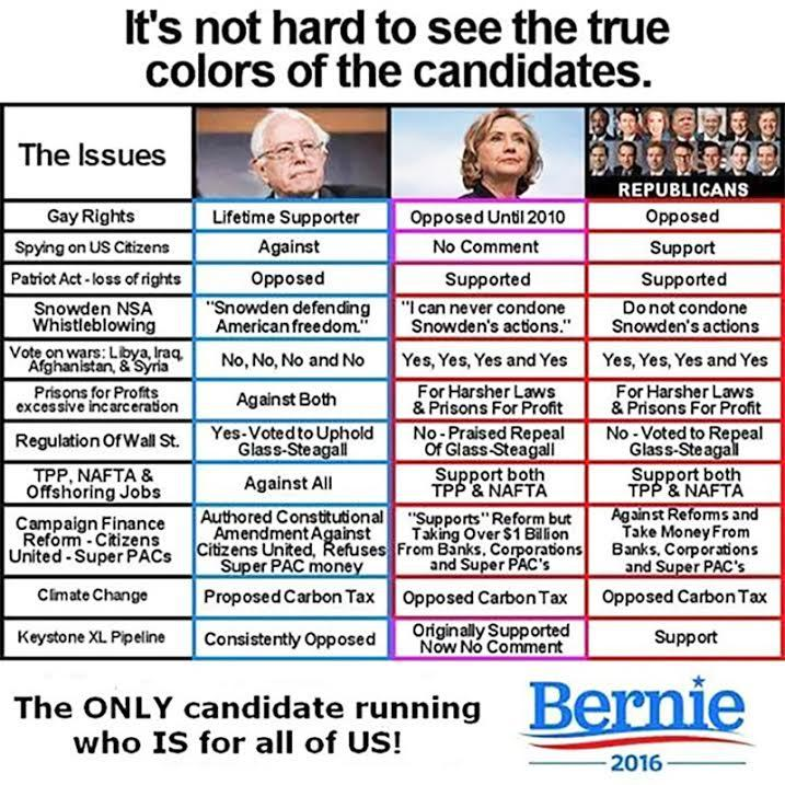 sanders vs republican clinton