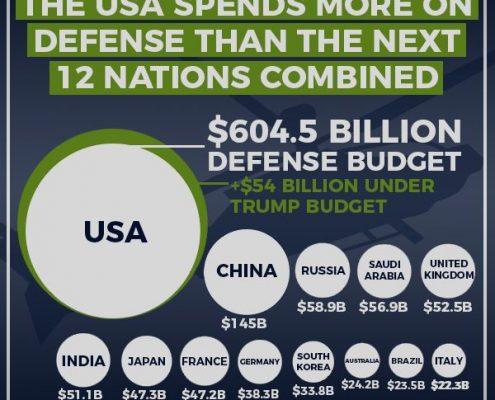 usa militärausgaben vergleich rest der welt