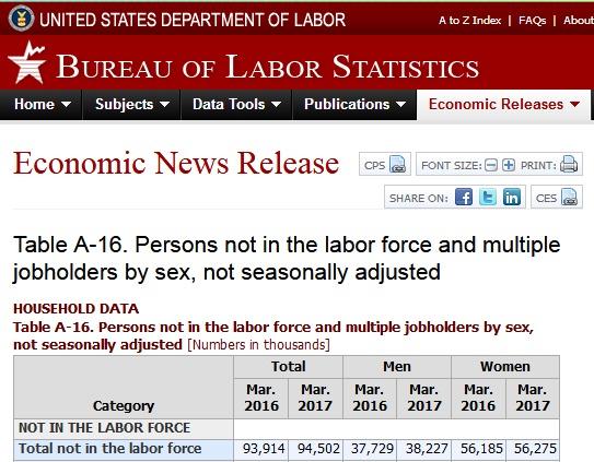 echte tatsächliche arbeitslosenstatistik usa