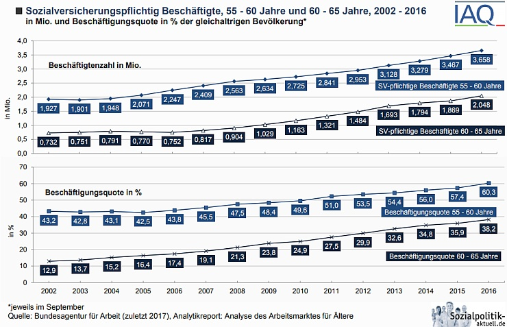 altersdiskriminierung jugendwahn beschäftigte erwerbstätige arbeitslose 55 60 65