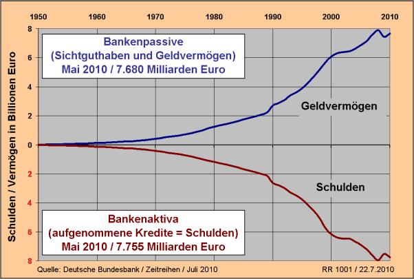 vermögen ungleich schulden bundesbank kritk