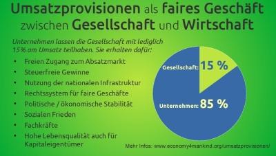 umsatzprovisionen-bestes-alternatives-steuersystem