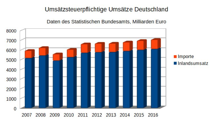 umsatzsteuerstatistik zeitreihe