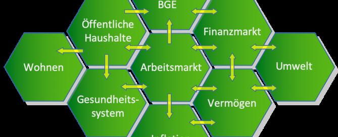 economic balance system