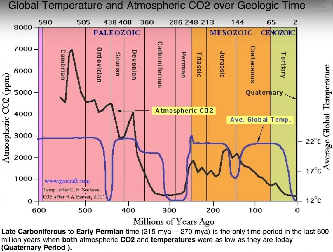 co2 und temperaturen zusammenhang millionen jahre