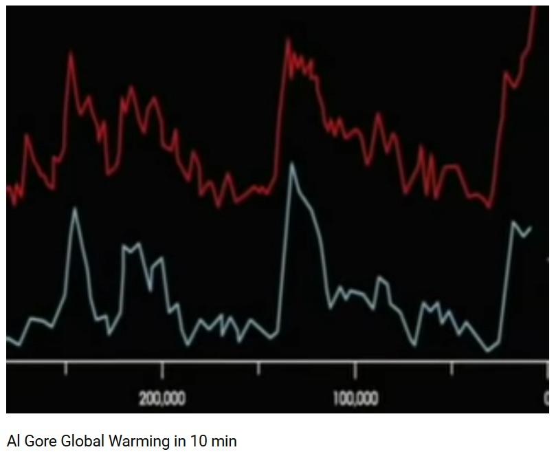 al gore grafik co2 temperaturen langzeit unbequeme wahrheit