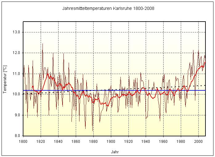 langzeit temperaturen kein klimawandel karlsruhe