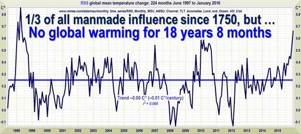 klimawandel pause