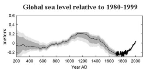 meeresspiegel schwankungen 200 bis 2000