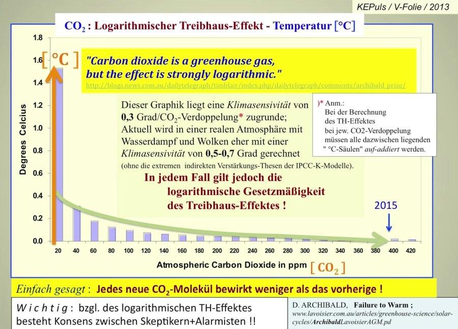 co2-effekt-klima
