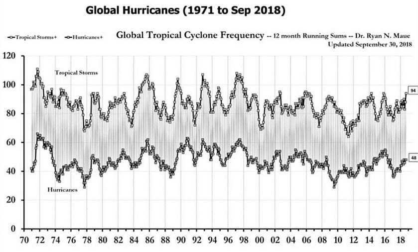 klimawandel-tropensturm-hurrikan-langzeit