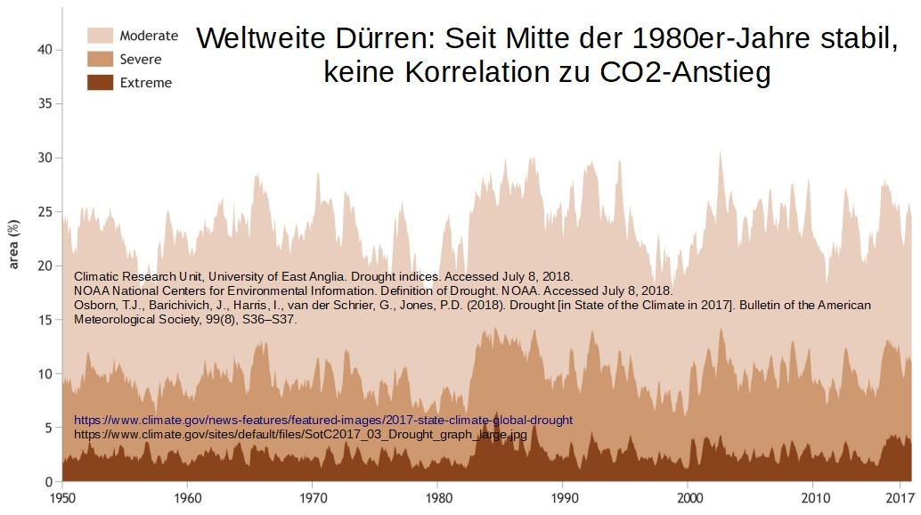 klimawandel dürren weltweit langzeit statistik