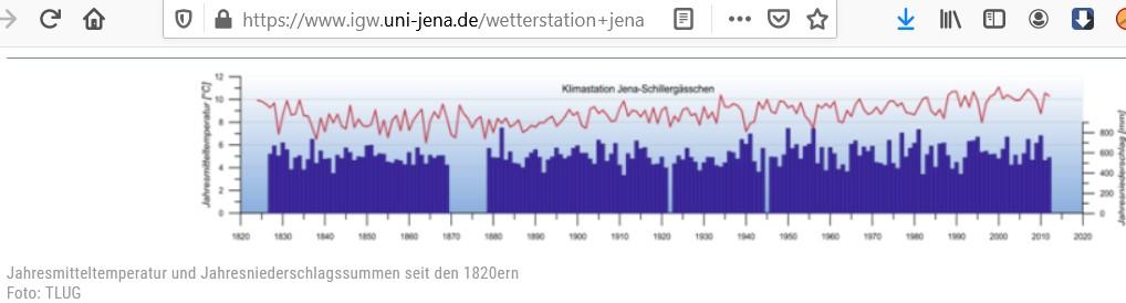 Zeitreihe-1825-2010 Temperatur Niederschlag ab 1825
